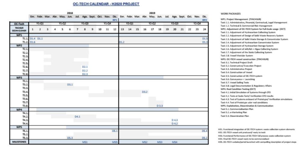 cronograma de actuación